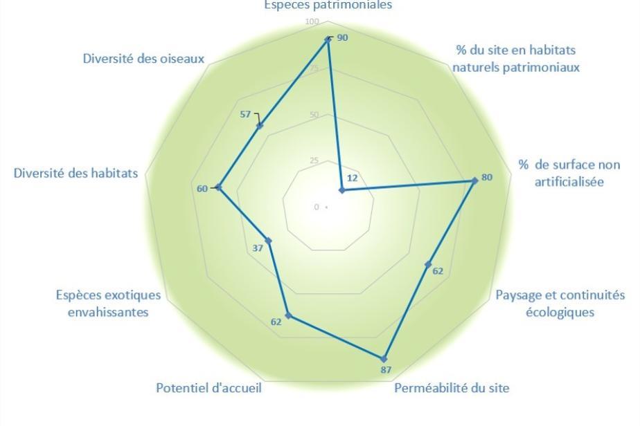 Représentation graphique des résultats de l'IQE © PatriNat