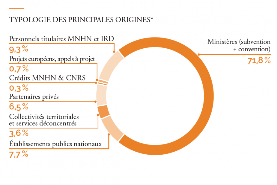 Graphique origines du Budget de l'UMS
