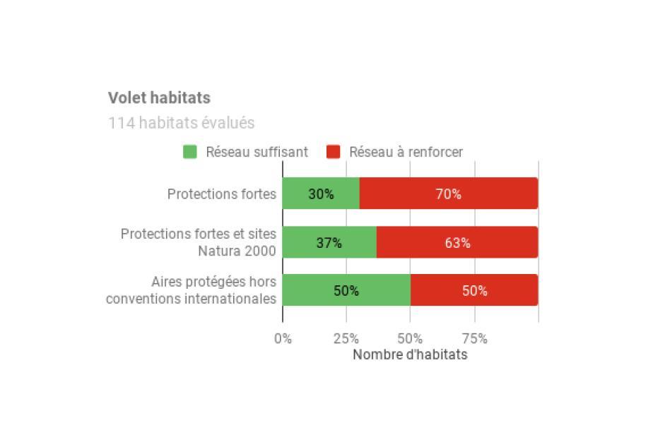 Représentativité habitats aires protégées